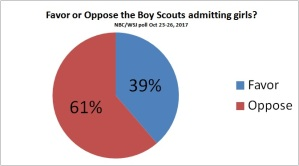2/3 of the American public does not want girls in the Boy Scouts.