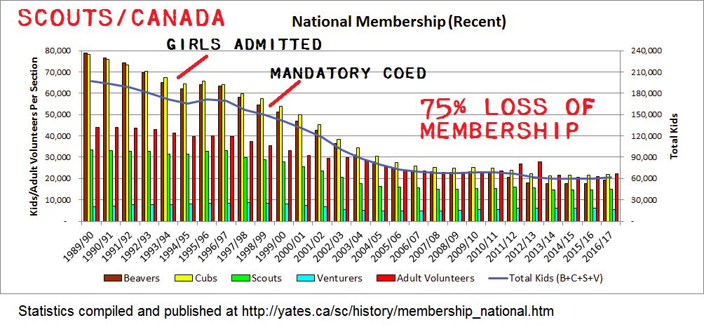 Scouts Canada Membership Loss