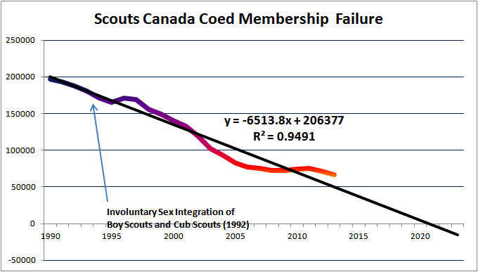 Coed Membership Failure:SCOUTS/CANADA
