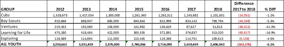 FAIL: BSA loses 163,000 members addinggirls